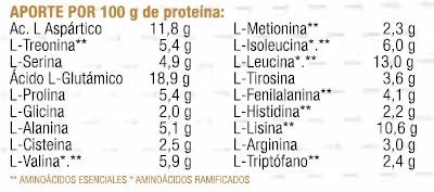 whey lactic informacion nutricional